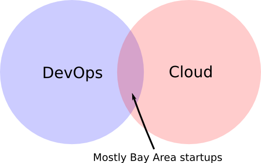 devops_cloud_venn_diagram