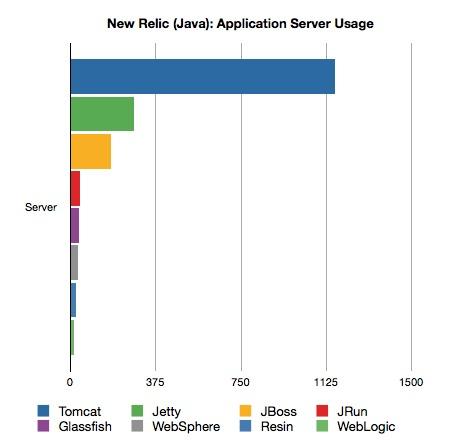 nr-java-app-servers