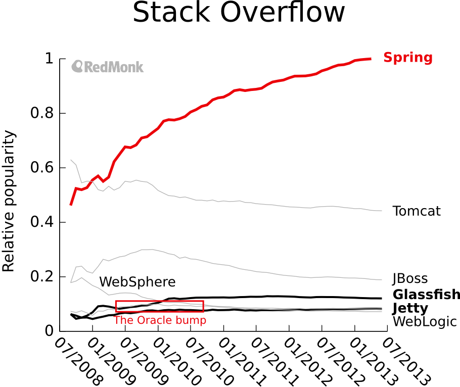 "Data from Stack Overflow tags for each app server, normalized by the ""java"" tag count."