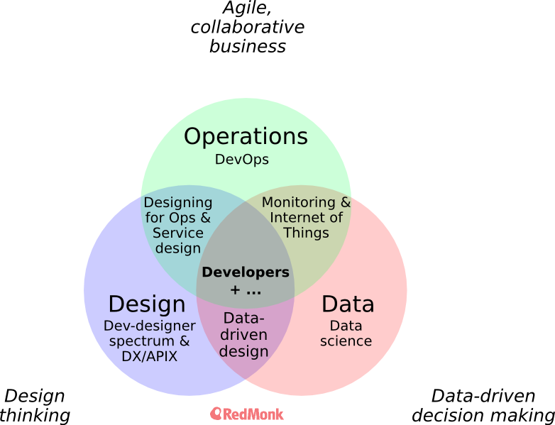 data_ops_design_venn_diagram