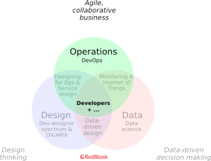 data_ops_design_venn_diagram_ops