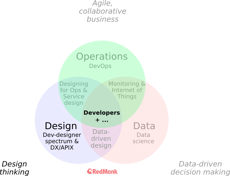 data_ops_design_venn_diagram_design