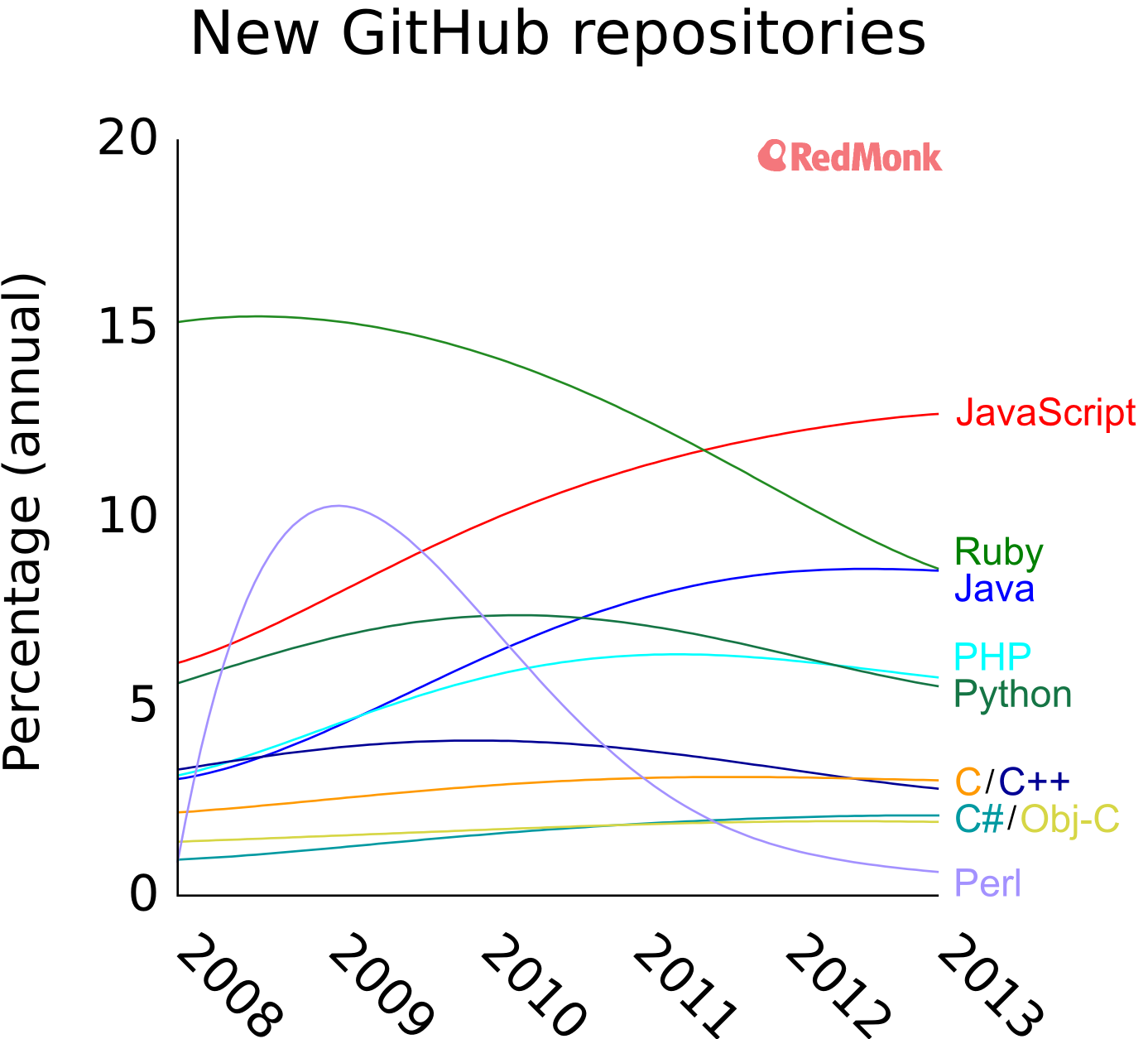Language Popularity On GitHub Otaku Cedrics Blog - The most popular language