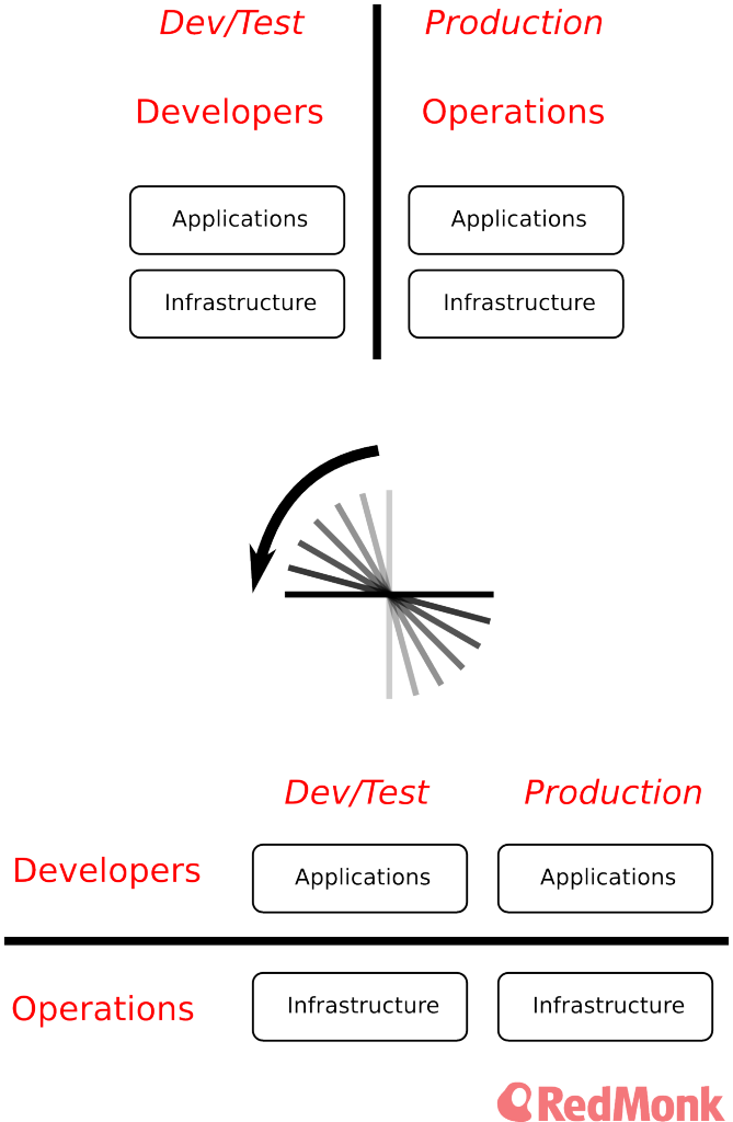 dev_ops_rotation