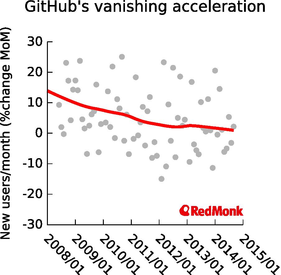 GitHub's vanishing acceleration – Donnie Berkholz's Story of Data