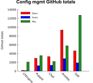 github_stats
