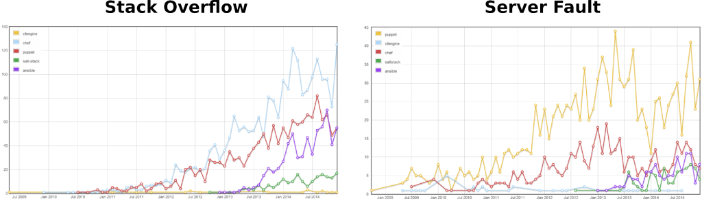stackoverflow_vs_serverfault